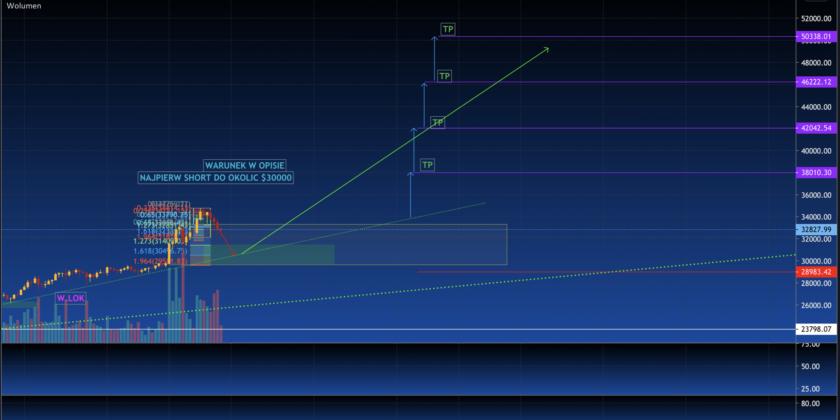 #BTC odsapnie na $30-29K i potem parabola raz jeszcze… ?