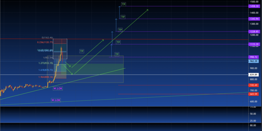 #ETH pullback po paraboli i UP na NOWE ATH… ?